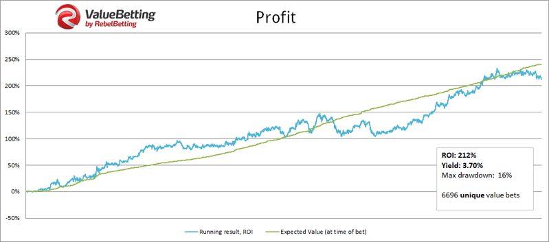 Value Betting Profits